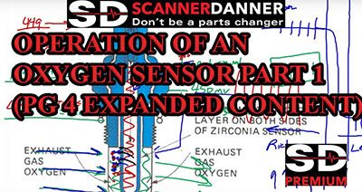 OPERATION OF AN OXYGEN SENSOR PART 1 PG 4 EXPANDED CONTENT 400px