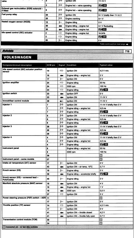 Volkswagen 1 6i Strange Problem Fixed Scannerdanner Forum Scannerdanner