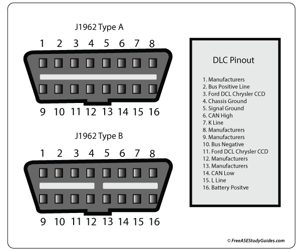 dlc-data-link-connector.png