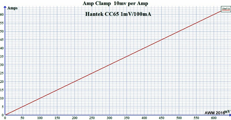 Amp Clamp Output Volts To Amps Conversion Charts Scannerdanner