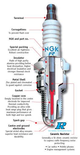 ceramic spark plug diagram spark plug - scannerdanner forum - scannerdanner